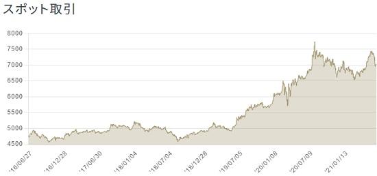 金スポット取引のチャート