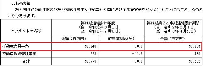ランドネット(2991)IPOの販売実績