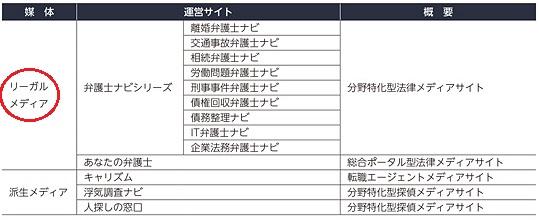 アシロ(7378)IPOの運営サイトと概要