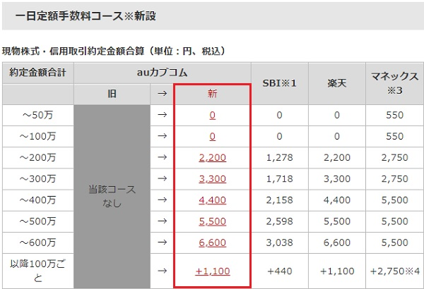 auカブコム証券の一日定額手数料コース(新旧比較)