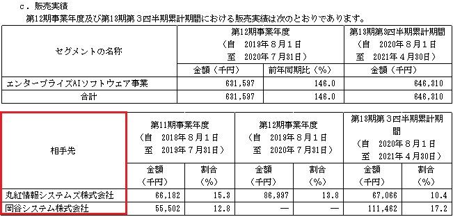 ブレインズテクノロジー(4075)の販売実績と取引先