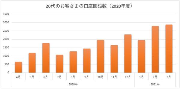 auカブコム証券の25歳以下の口座開設者数