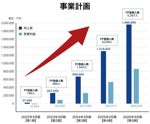 インシュアラボの業績と上場(IPO)時期