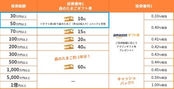 伊勢の卵 Next Century サポーターズ ファンドの投資優待(特典)