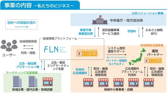 フューチャーリンクネットワーク(9241)IPOの事業内容とビジネス