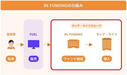 DL FUNDING(ディーエルファンディング)の融資型クラウドファンディングの仕組み