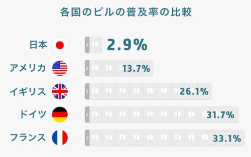 先進国のピル普及率比較表