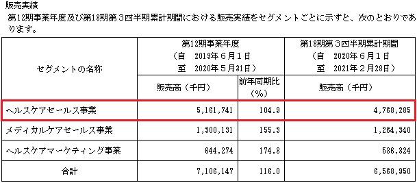 ジェイフロンティア(2934)IPOの販売実績