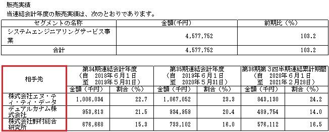 シイエヌエス(4076)IPOの販売実績と取引先