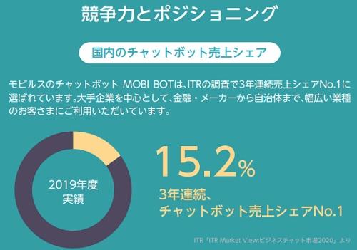 モビルス(4370)IPOのチャットボット売上は3年連続シェアNO.1