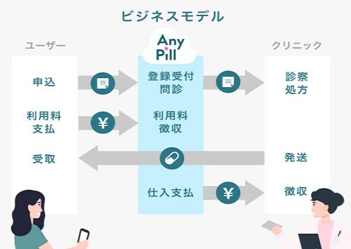 Next Paradigm(ネクストパラダイム)のビジネスモデル