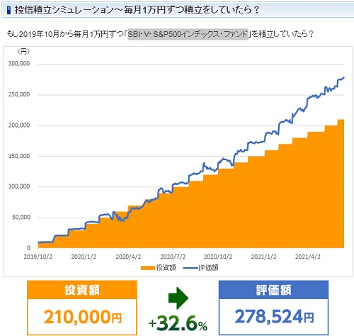 SBI・V・S&P500インデックス・ファンド積立シュミレーション