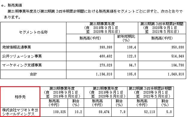 フューチャーリンクネットワーク(9241)IPOの販売実績と取引先