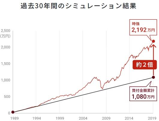 大和ファンドラップ過去30年間のシミュレーション結果