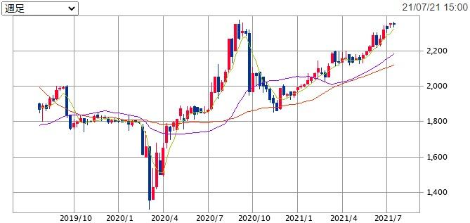 ヒロセ通商(7185)の株価