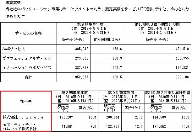 モビルス(4370)IPOの販売実績と取引先