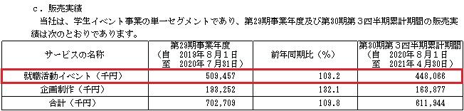 メディア総研(9242)IPOの販売実績