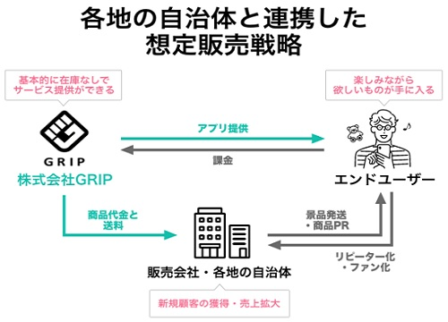 GRIP(グリップ)と自治体との連携