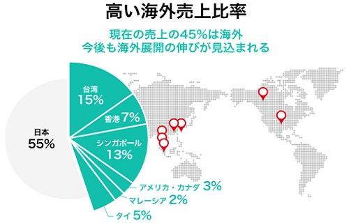 クレーンゲームトーキョーの利用者割合(日本と海外売上比率)