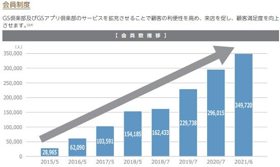 タンゴヤ(7126)IPOの会員数推移