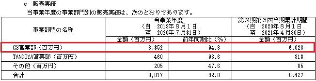 タンゴヤ(7126)IPOの販売実績