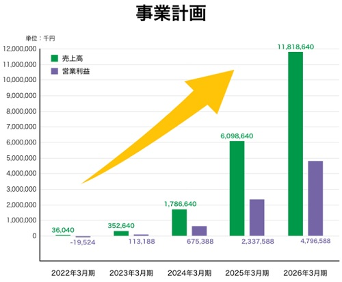 ファーマーズサポートの業績と上場(IPO)時期