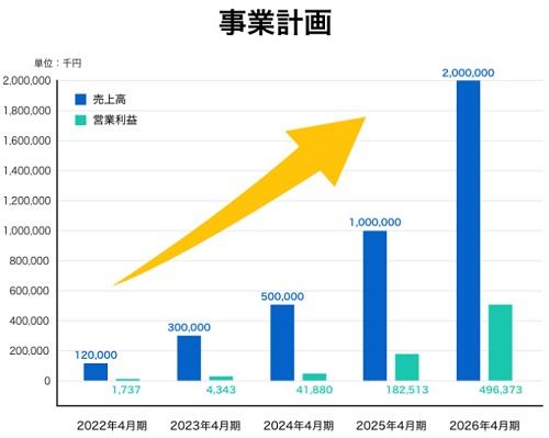 YONOHI(ヨノヒ)の業績と上場(IPO)時期