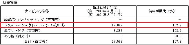 シンプレクス・ホールディングス(4373)IPOの販売実績