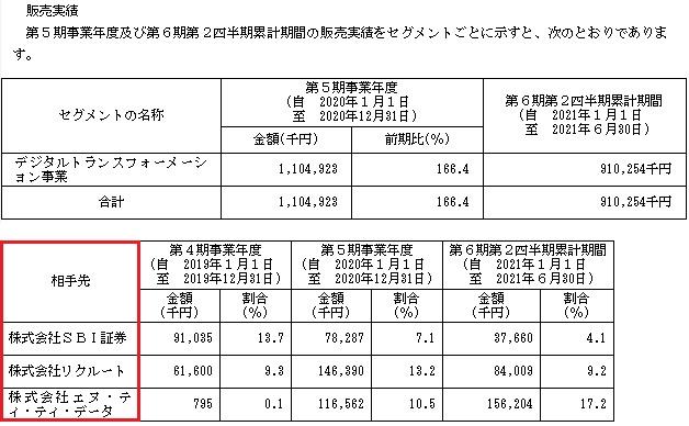 プロジェクトカンパニー(9246)IPOの販売実績と取引先