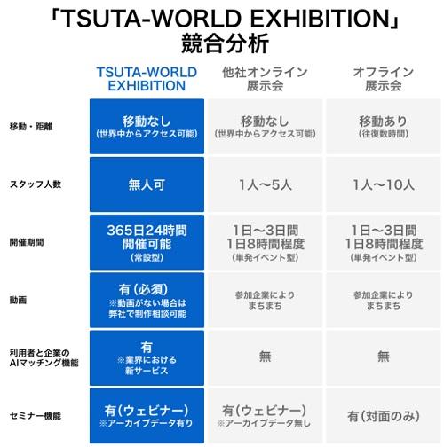 TSUTA-WORLD EXHIBITIONの競合分析