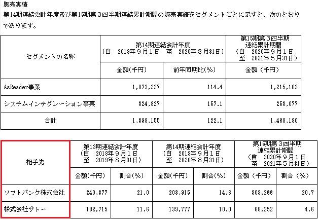 アスタリスク(6522)IPOの販売実績と取引先