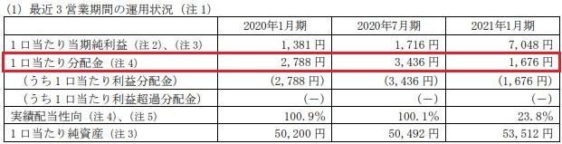 スターアジア不動産投資法人(3468)の分配金推移