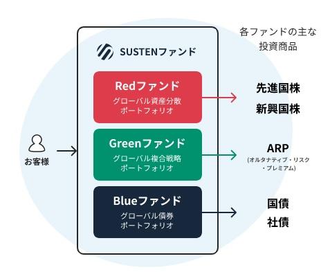 SUSTEN(サステン)の投資信託(ファンド)の特徴