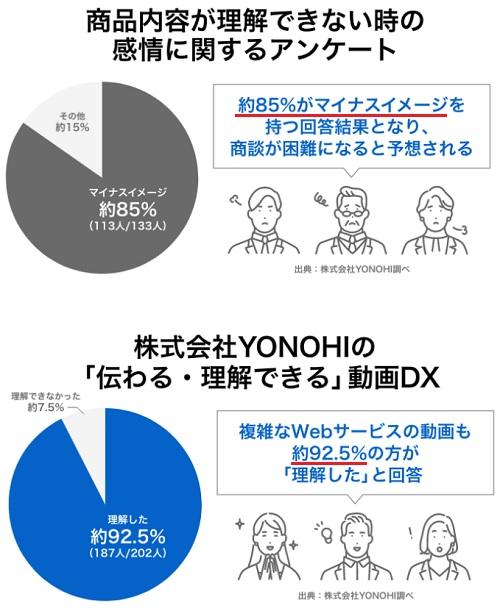 YONOHI(ヨノヒ)の動画DX