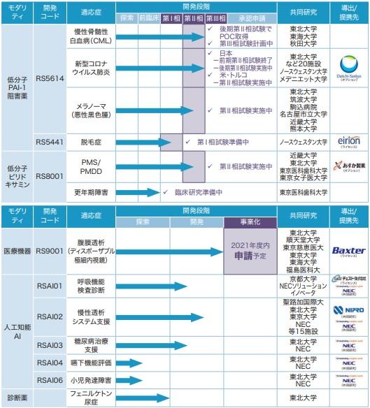 レナサイエンス(4889)IPOのパイプライン