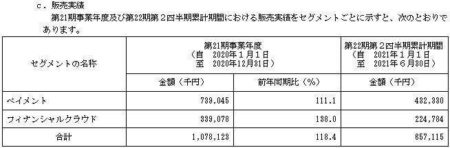 ROBOT PAYMENT(ロボットペイメント)IPOの販売実績