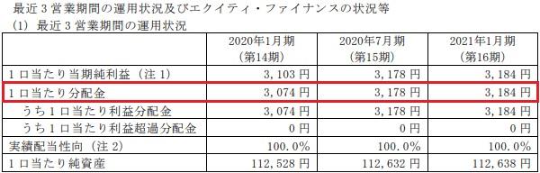イオンリート投資法人(3292)分配金の推移