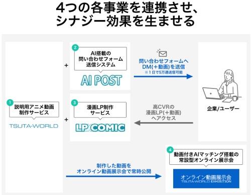 YONOHI(ヨノヒ)の4つの事業を連携させた画像