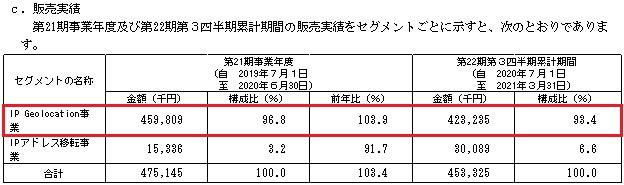Geolocation Technology[ジオロケーションテクノロジー]IPOの販売実績