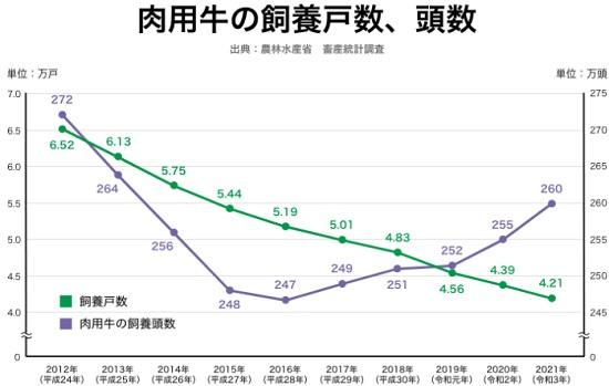 肉用牛の飼育戸数と頭数のグラフ