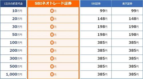 SBIネオトレード証券の信用取引手数料