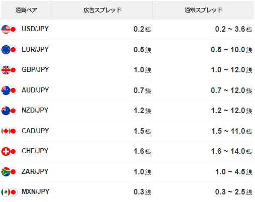 LINE FXスプレッド価格表