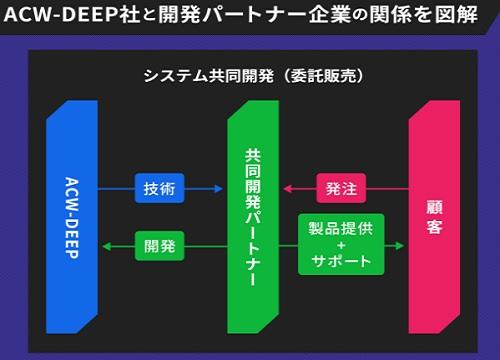 ACW-DEEPのビジネスモデル
