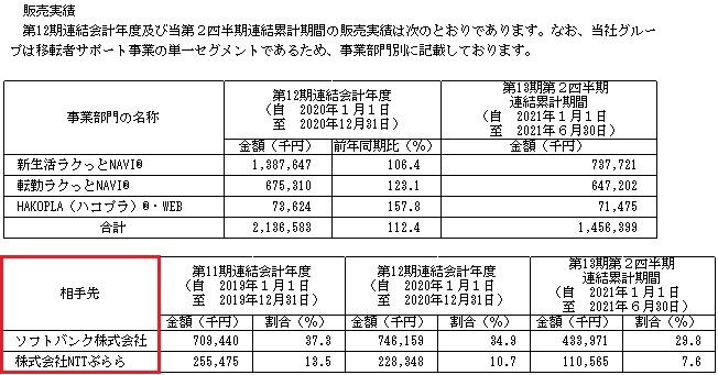 リベロ(9245)IPOの販売実績と取引先