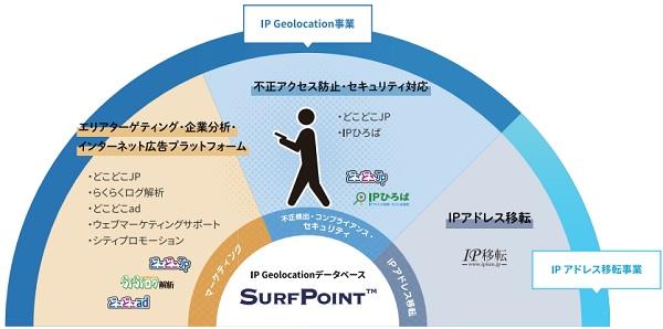 Geolocation Technology[ジオロケーションテクノロジー]の事業内容詳細