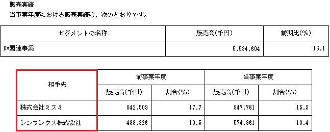 コアコンセプト・テクノロジー(4371)IPOの販売実績