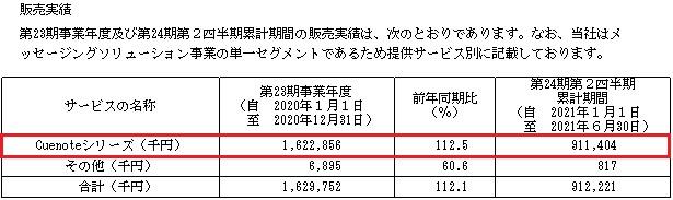 ユミルリンク(4372)IPOの販売実績