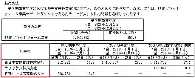 セーフィー(4375)IPOの販売実績と取引先