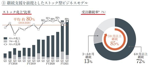 プロジェクトカンパニー(9246)IPOのストック型ビジネスモデル