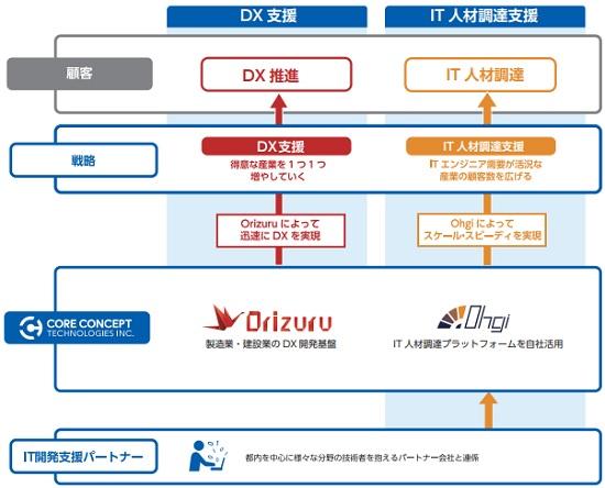 コアコンセプト・テクノロジー(4371)IPOの事業内容